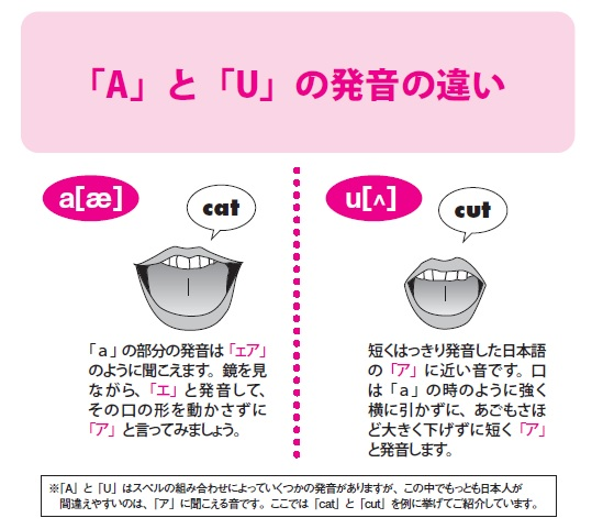 The-difference-in-the-pronunciation-of-AandU